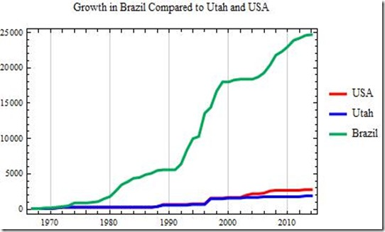 Brazil Growth Comparisons