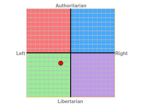 Тест на політичну орієнтацію