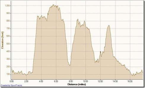 My Activities Aliso Wood Zig-Zag Loop 5-11-2012, Elevation - Distance