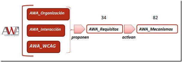 Estructura de soporte metodológico AWA: AWA_ Organización, AWA_Interacción y AWA_WCAG proponen AWA_Requisitos que activan AWA_Mecanismos