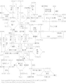 [AA]アニメ相関図