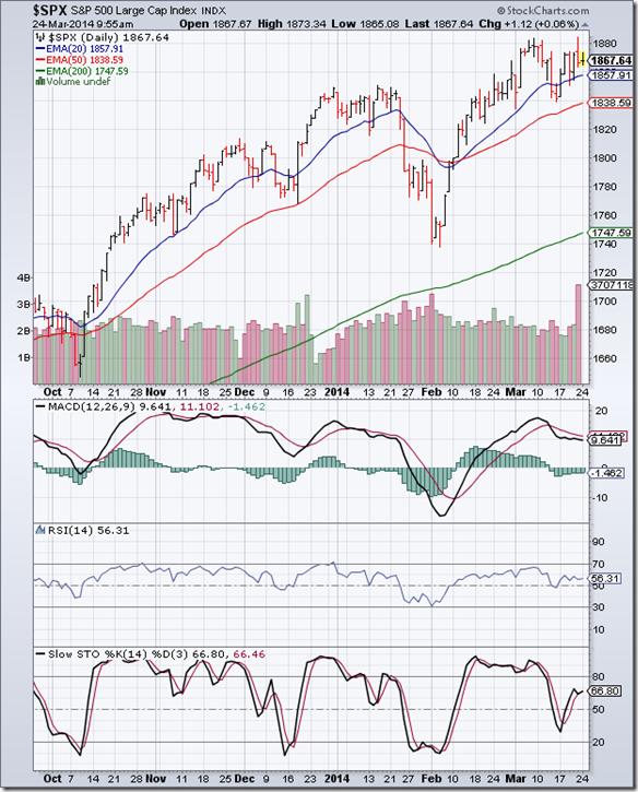 S&P 500_Mar2114