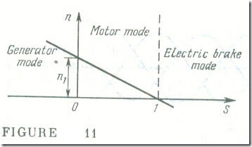 The Modes of Operation of a Three-Phase Induction Machine