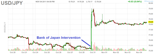 JPY-Intervention