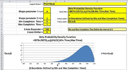 beta distribution, statistics, excel, excel 2010, excel 2013,excel chart,excel graph,distribution graph