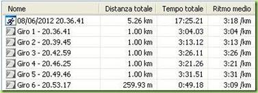 Casorate - tempi al km
