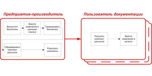 Схемы процессов_3