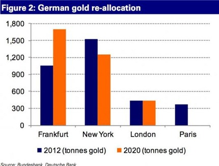 german-bundesbank-gold-repatriation-re-allocation