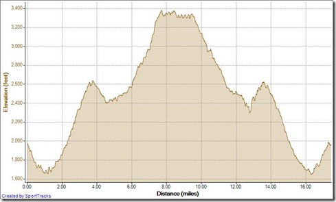 Running Candy Store Loop 1-19-2013, Elevation - Distance