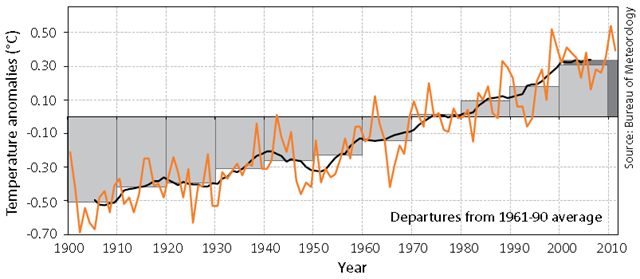Annual (line) and decadal (box) mean sea-surface temperature anomalies for the Australian region relative to the 1961–1990 average. The average value for the most recent 10-year period (2002–2011) is shown in darker grey. BOM