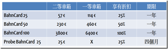 Bahn 價錢比較