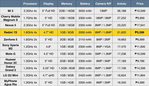 Xiaomi Redmi 1s Ranking
