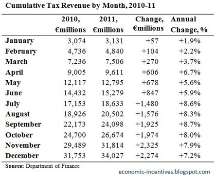 Cumulative Tax Revenue to December 2011