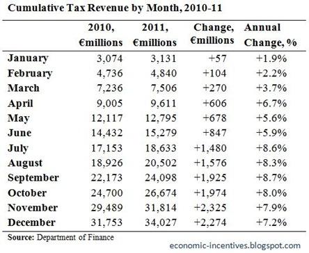 Cumulative Tax Revenue to December 2011