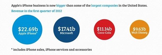 1_iphone_revenue_comparison