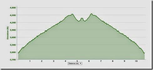 4 26 14 maple springs to boyd peak