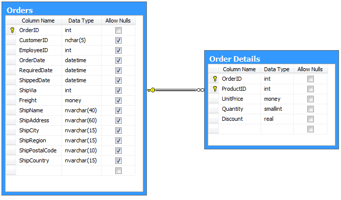 Orders and Order Details tables from Northwind database