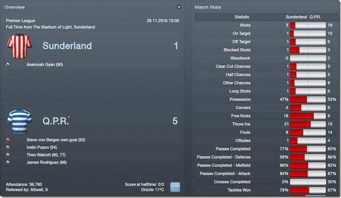 Victory over Sunderland