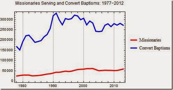 converts to baptisms