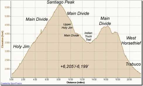 My Activities up Holy Jim to peak, upper Holy Jim, ITT, Main Divide, Horsethief 7-14-2012, Elevation - Distance