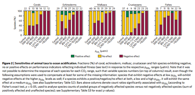 Sensitivities of animal taxa to ocean acidification. Fractions (%) of coral, echinoderm, mollusc, crustaacean, and fish species exhibiting negative (red), no (yellow), or positive (green) effects on performance indicators reflecting individual fitness in response to the respective pCO2 ranges. Graphic: Astrid C. Wittmann and Hans-O. Pörtner, 2013