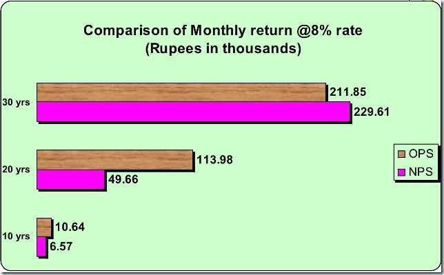 New_Pension_Scheme_in_Comparison_to_OPS_thumb%25255B1%25255D