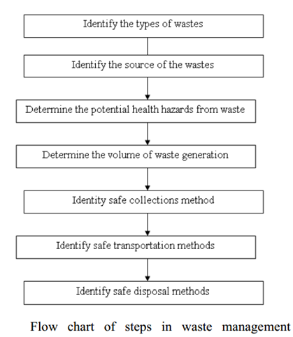Flow chart of steps in waste management
