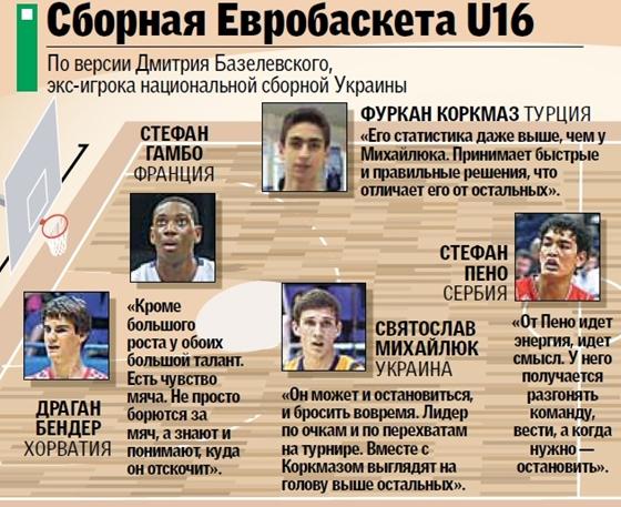 Украинская сборная Евробаскета U16, по мнению Д. Базелевского