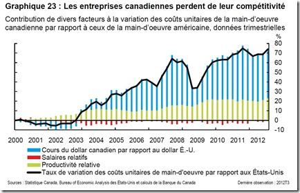 Les entreprises canadiennes perdent de leur compétitivité