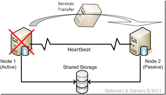 The failover mechanism