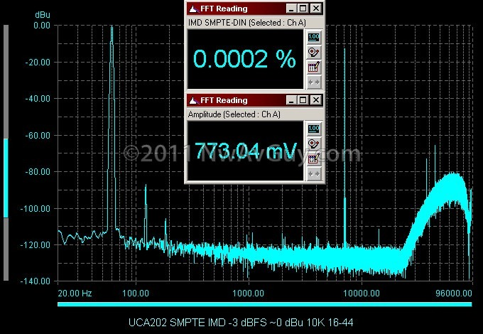 UCA202 SMPTE IMD -3 dBFS ~0 dBu 10K 16-44