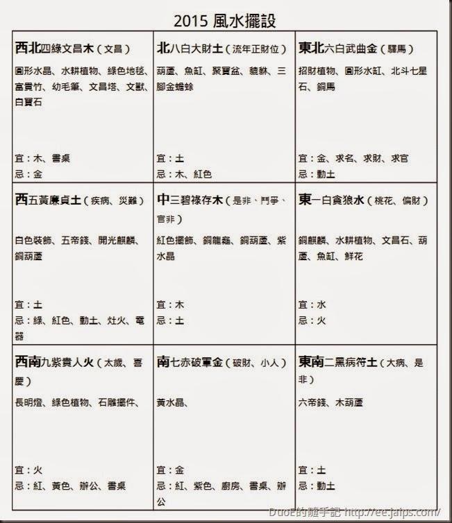 2015 乙未羊年九宮飛星圖