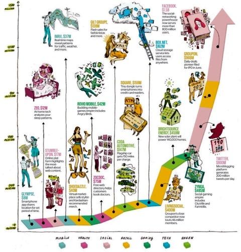 Самые крутые стартапы, которые будут рулить в 2012.