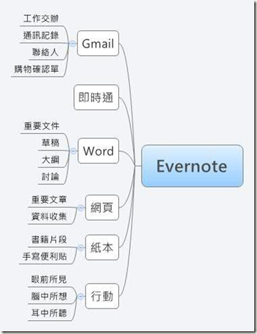 evernote-tree