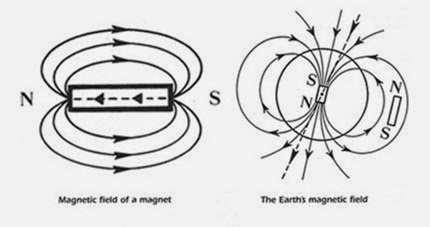 Energy : Magnetic energy and Sound, chemical, and nuclear