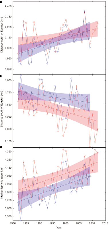a, b, Time series of annual-mean latitude of tropical cyclone LMI calculated from the best-track historical data (red) and the ADT-HURSAT reanalysis (blue) in the Northern (a) and Southern (b) hemispheres. c, The annual-mean difference between a and b shows the global migration of the latitude of LMI away from the tropics. Linear trend lines are shown with their 95 percent two-sided confidence intervals (shaded). Note that the y axis in b increases downwards. Graphic: Kossin, et al., 2014 / doi:10.1038/nature13278