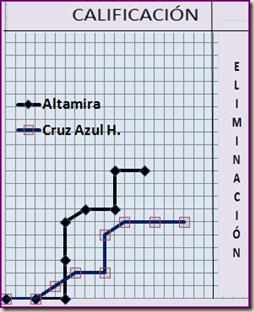 Cruz Azul Hidalgo y Altamira en riesgo de eliminarse