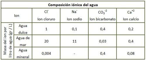 composicion ionica del agua