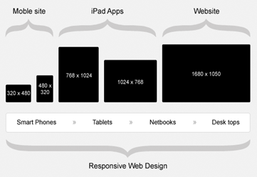 Responsive-web-design