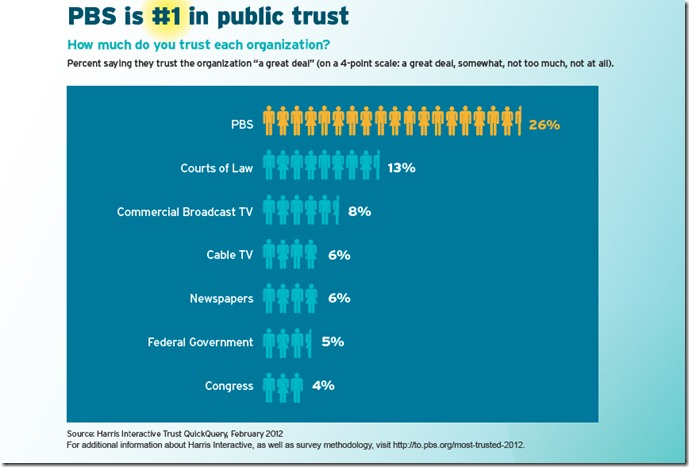PBS_Graph_No1-Public-Trust_use this