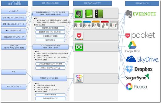知的生産プロセス_情報処理・蓄積編_神アプリ