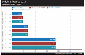 PC-BSD 9.1 vs Ubuntu 13.10 vs Windows 8