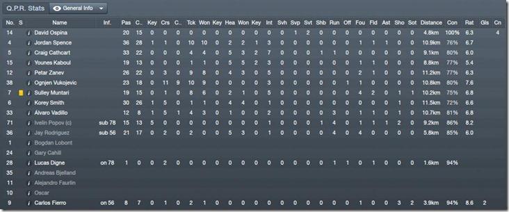 QPR stats