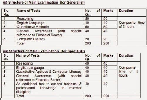 united india insurance ao exam pattern-1