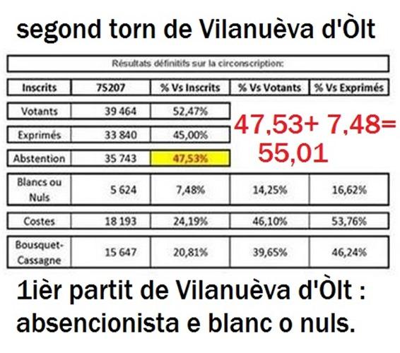 Resulta de Vilanuèva d'Òlt junh 2013