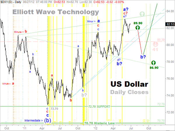 US-Dollar Elliott Wave Count Daily Closes