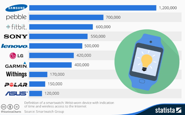 Smartwatch leading companies - statista