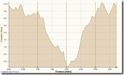 Running Deer Canyon-El Moro 1-5-2013, Elevation