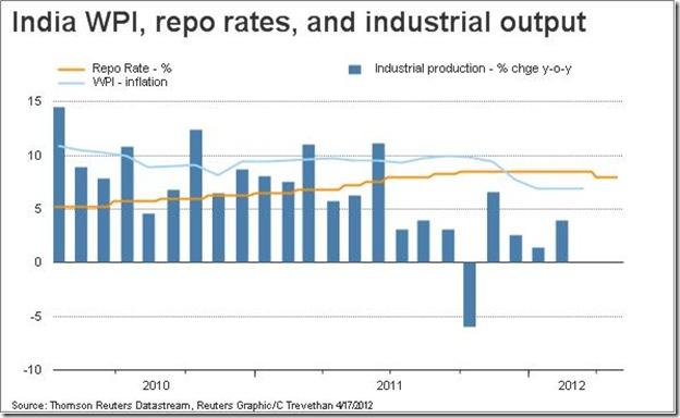 Inflation vs Repo_Apr12