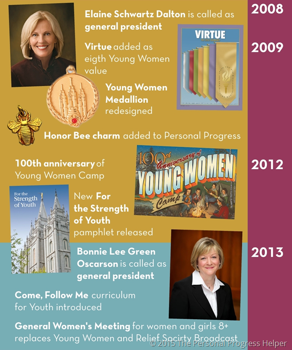 History of the Young Women's Organization Timeline Infographic: 2008-NOW
